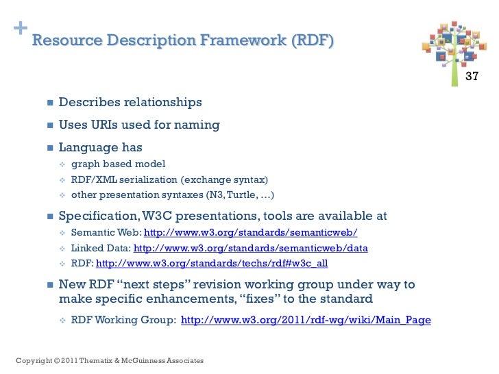 + Resource Description Framework (RDF)                                                                                 37 ...