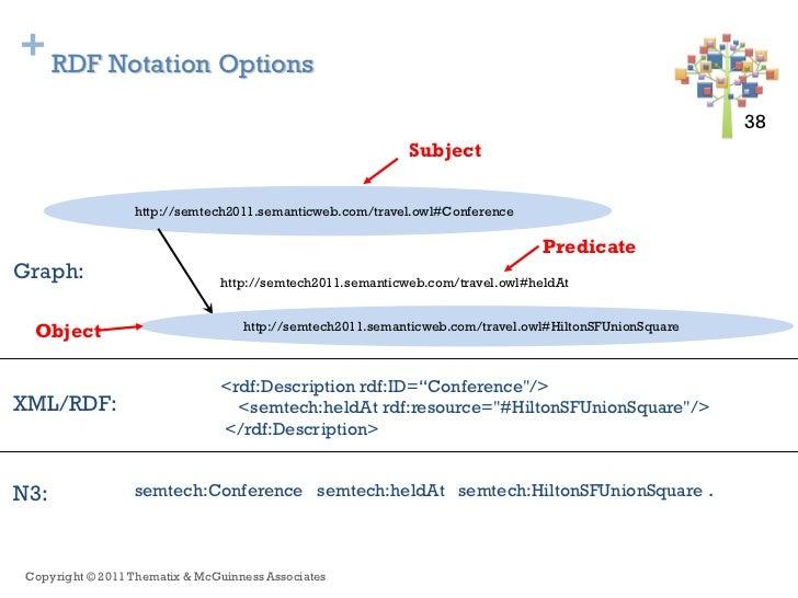 + RDF Notation Options                                                                                                    ...