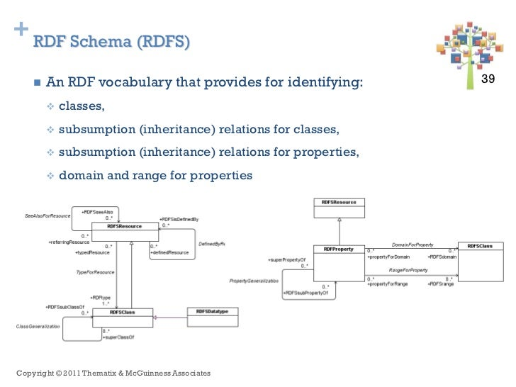 + RDF Schema (RDFS)       An RDF vocabulary that provides for identifying:          39 39           classes,           ...