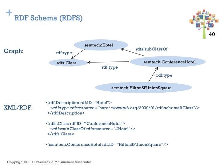 + RDF Schema (RDFS)                                                                                                 40 40 ...