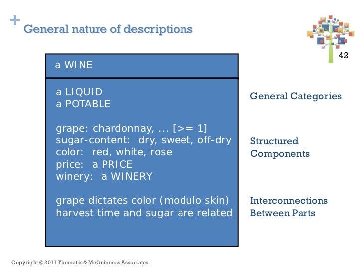 + General nature of descriptions                                                                       42 42              ...