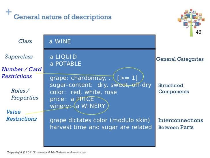 + General nature of descriptions                                                                               43 43      ...