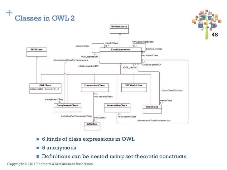 + Classes in OWL 2                                                                               48 48                   ...