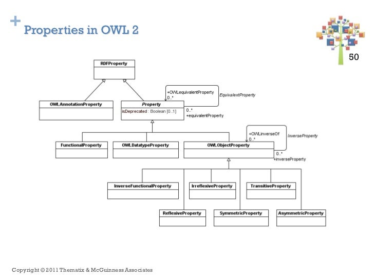 + Properties in OWL 2                                                    50 50Copyright © 2011 Thematix & McGuinness Assoc...