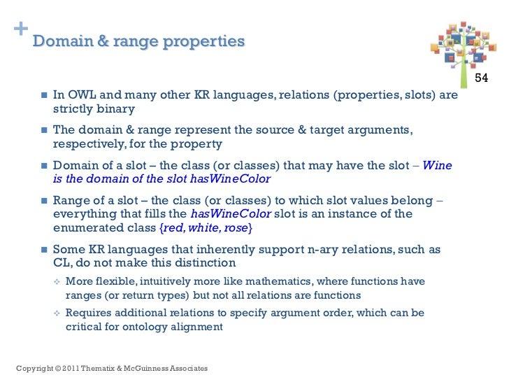 + Domain & range properties                                                                                       54 54   ...