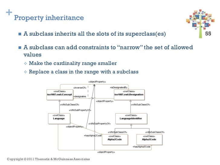+ Property inheritance         A subclass inherits all the slots of its superclass(es)         55 55         A subclass ...