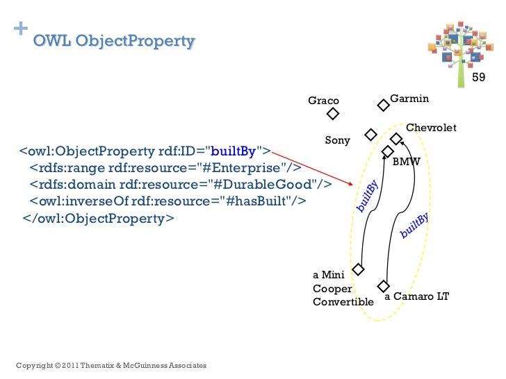 + OWL ObjectProperty                                                                               59 59                  ...