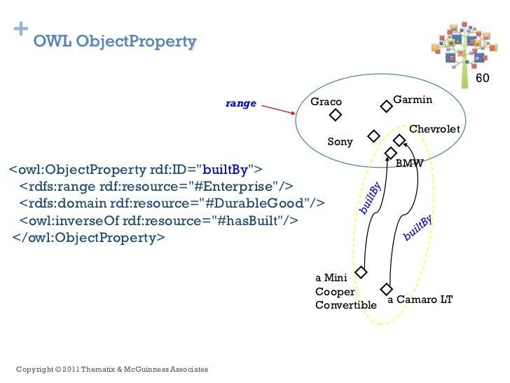 + OWL ObjectProperty                                                                                        60 60         ...