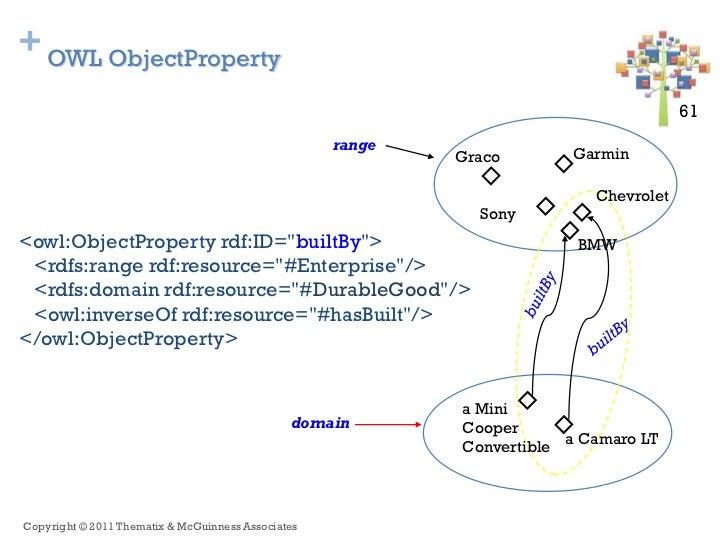 + OWL ObjectProperty                                                                                       61 61          ...