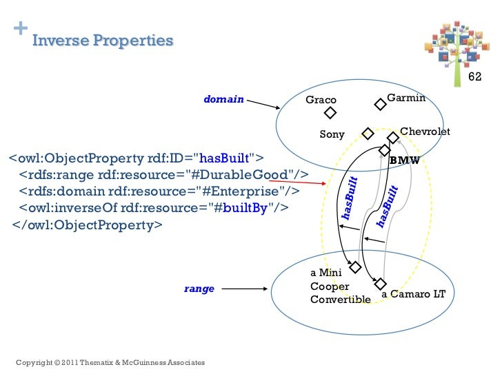 + Inverse Properties                                                                                     62 62            ...
