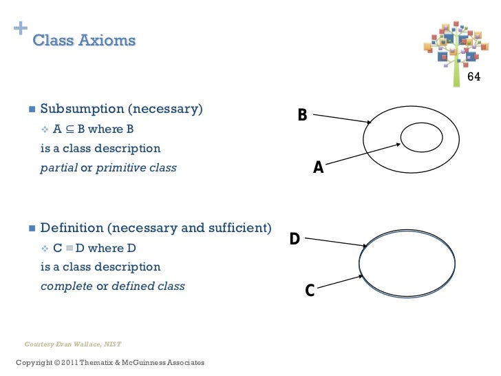 + Class Axioms                                                            64 64           A ⊆ B where B      Subsumption ...