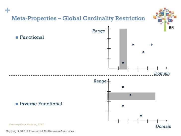 +    Meta-Properties – Global Cardinality Restriction                                                                 65 6...