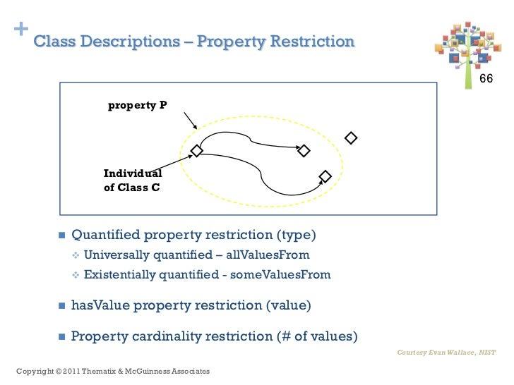 + Class Descriptions – Property Restriction                                                                               ...
