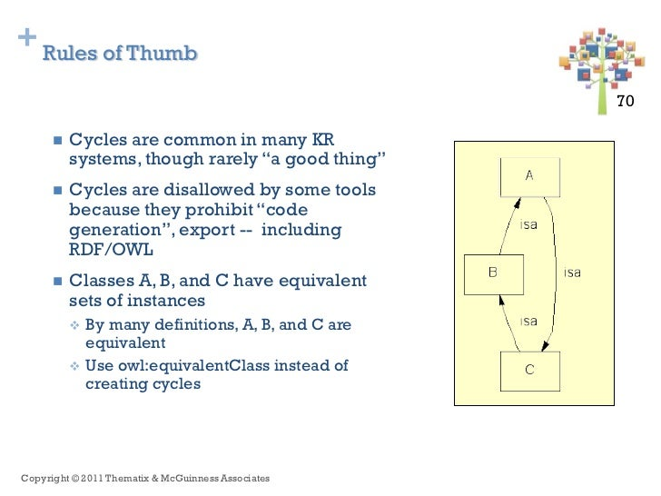 + Rules of Thumb                                                     70 70         Cycles are common in many KR          ...