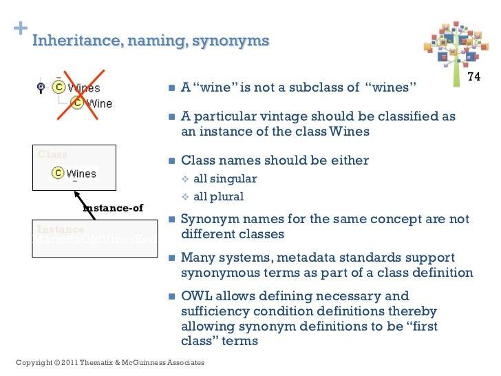 + Inheritance, naming, synonyms                                                                                          7...