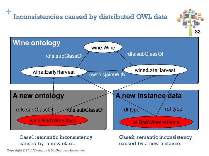 + Inconsistencies caused by distributed OWL data                                                                          ...