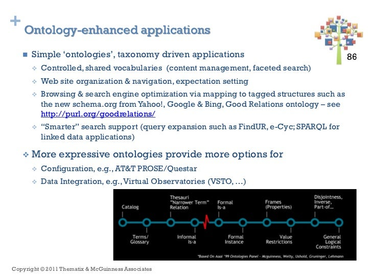 + Ontology-enhanced applications      Simple 'ontologies', taxonomy driven applications                                  ...