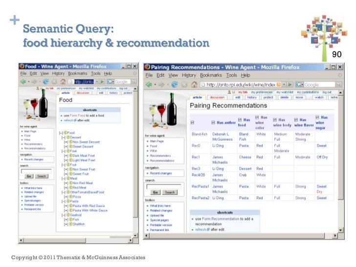 + Semantic Query:    food hierarchy & recommendation                                                    90 90Copyright © 2...