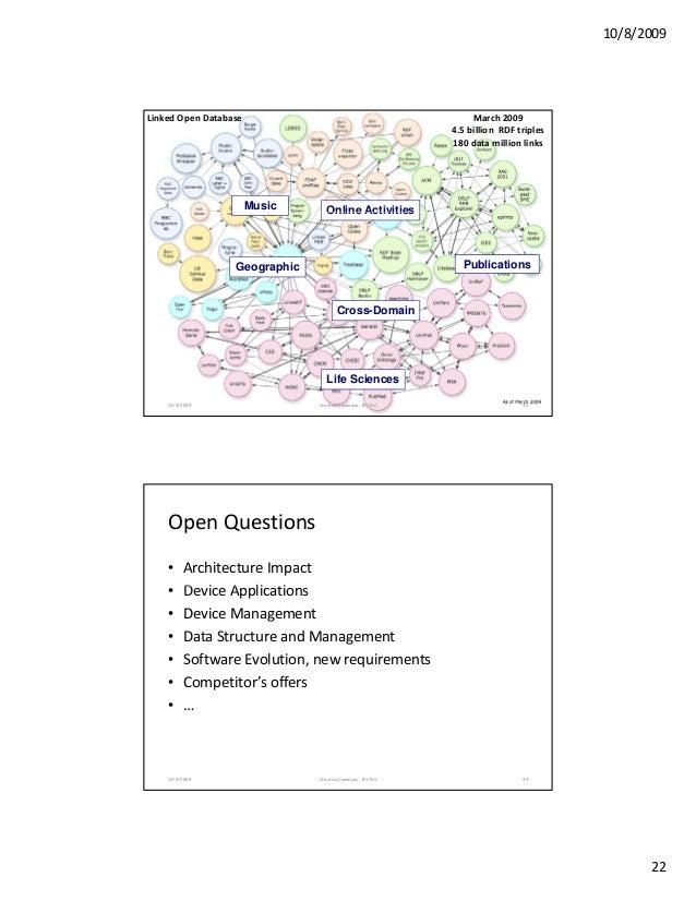 10/8/2009 22 LinkedOpenDatabase March2009 4.5billionRDFtriples 180datamillionlinks Online ActivitiesMusic Online...
