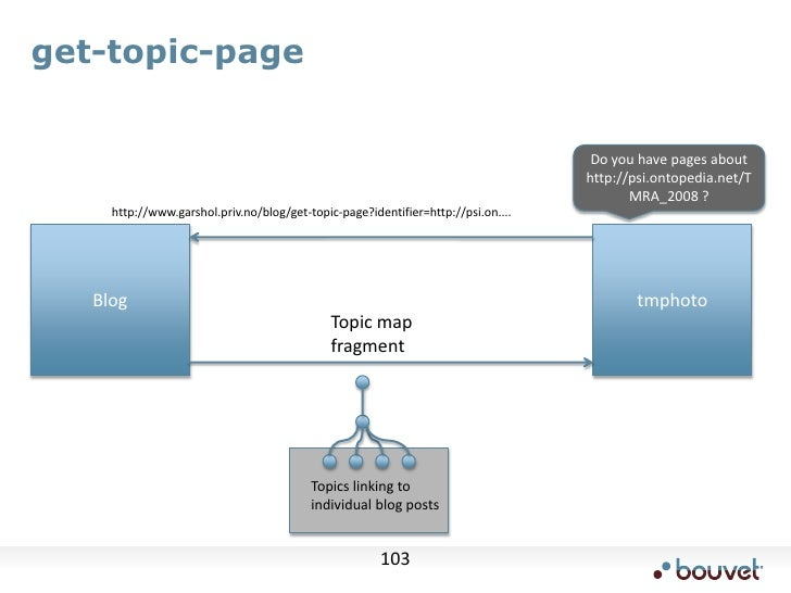 Exercise #1: Retrieve a topic<br />Use the get-topic request to retrieve a topic from the server<br />base URL is http://l...