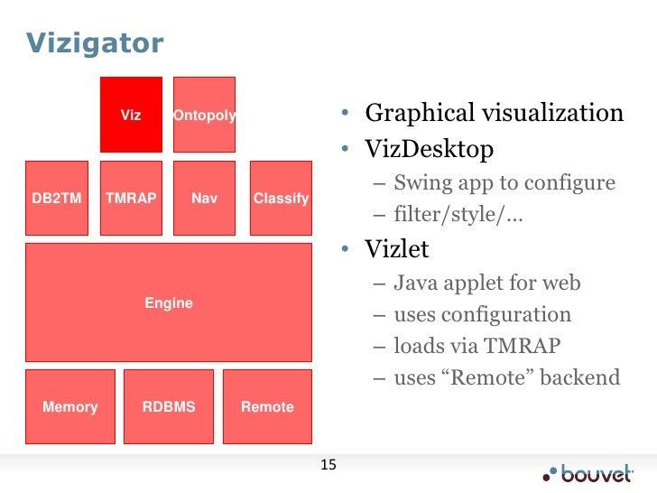 Vizigator<br />Viz<br />Ontopoly<br />Graphical visualization<br />VizDesktop<br />Swing app to configure<br />filter/styl...