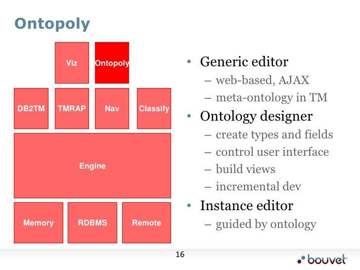 Ontopoly<br />Viz<br />Ontopoly<br />Generic editor<br />web-based, AJAX<br />meta-ontology in TM<br />Ontology designer<b...