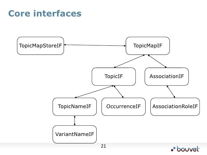 Core interfaces<br />TopicMapStoreIF<br />TopicMapIF<br />TopicIF<br />AssociationIF<br />TopicNameIF<br />OccurrenceIF<br...