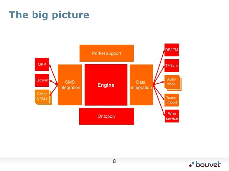 The big picture<br />Auto-class.<br />A.N.other<br />A.N.other<br />Other<br />CMSs<br />A.N.other<br />A.N.other<br />DB2...