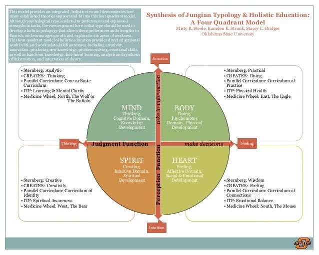 synthesis of jungian typology & holistic education: a four quadrant model  misty r  steele