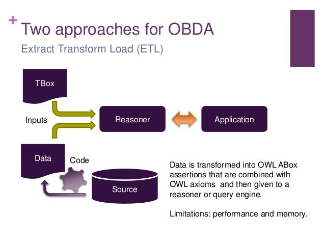 + Two approaches for OBDA Extract Transform Load (ETL) Reasoner Source Application TBox Inputs Data Code Data is transform...
