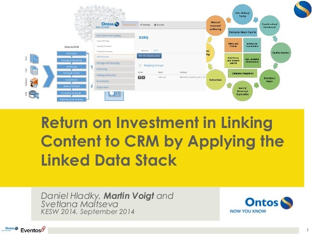 Return on Investment in Linking  Content to CRM by Applying the  Linked Data Stack  Daniel Hladky, Martin Voigt and  Svetl...