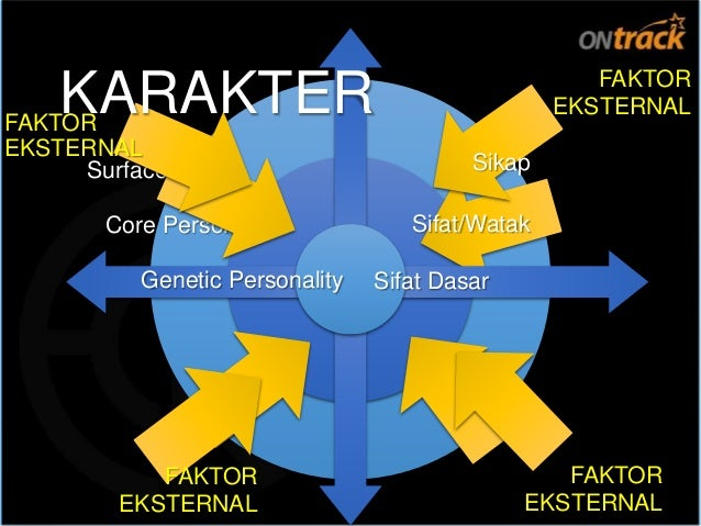 Sifat/Watak Personaliti Genetik Pengaruh Lingkungan PERSONAL PROFILE SYSTEM Sikap KARAKTER (Personaliti Genetik = Sikap)