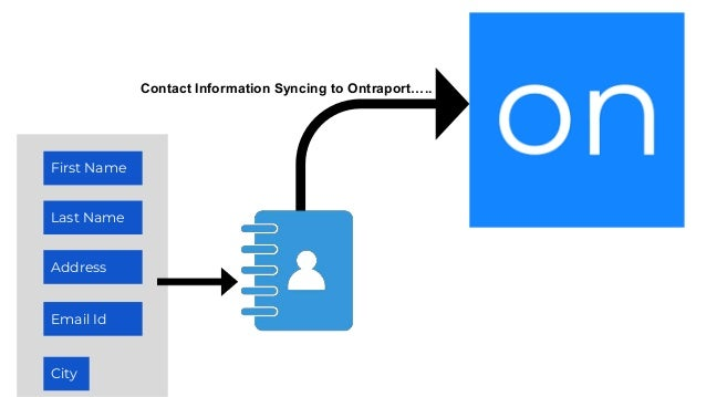 First Name Last Name Address Email Id City Contact Information Syncing to Ontraport…..