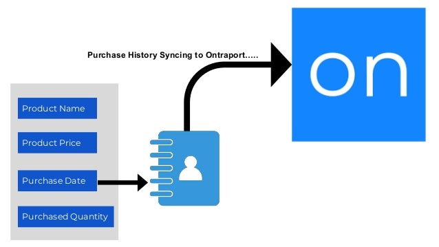Product Name Product Price Purchase Date Purchased Quantity Purchase History Syncing to Ontraport…..