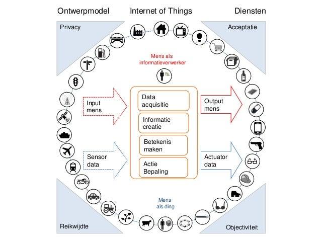 Ontwerpmodel  Internet of Things  Diensten  Privacy  Acceptatie  Mens als informatieverwerker  Input mens  Data acquisitie...
