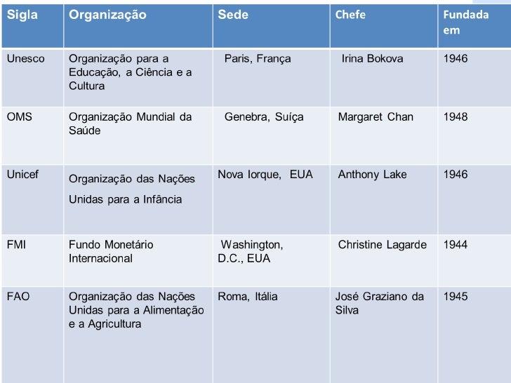 Algumas das organizações da ONU  17. 013289f513