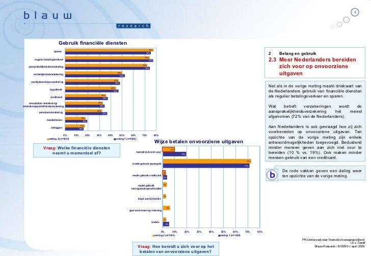 Net als in de vorige meting maakt driekwart van de Nederlanders gebruik van financiële diensten als regulier betalingsverk...