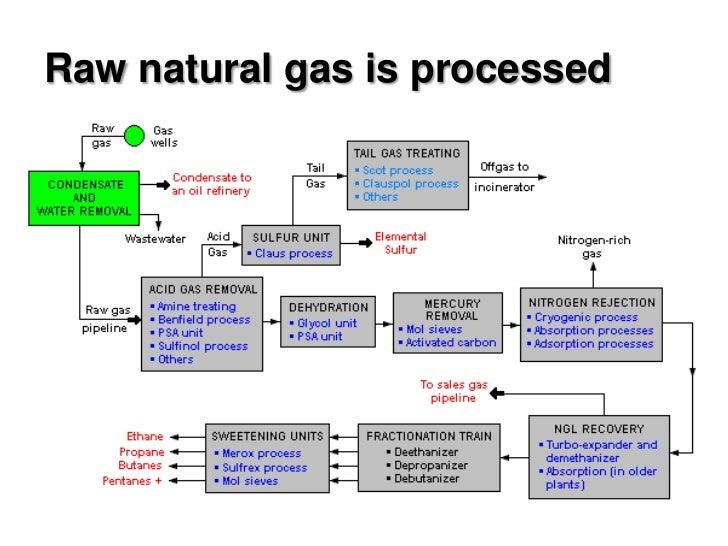 Natural Gas Cracking Process