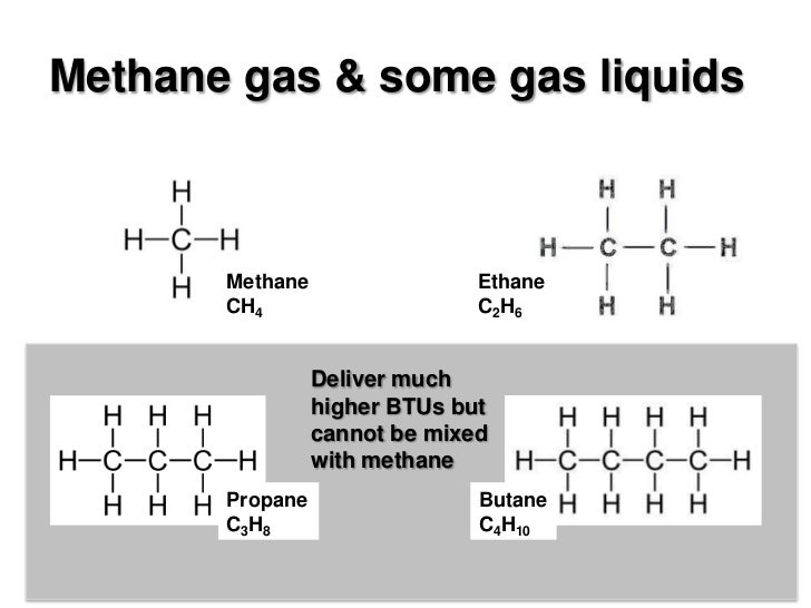 What Is Natural Gas Mixed With To Make Methane