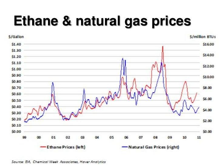 Natural Gas Average Price Usa