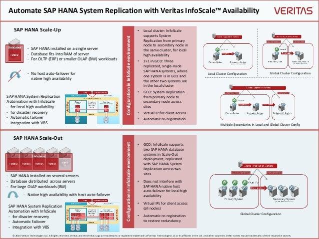 Automate SAP HANA System Replication with Veritas InfoScale™ Availability ConfigurationinInfoScaleenvironment • Local clus...