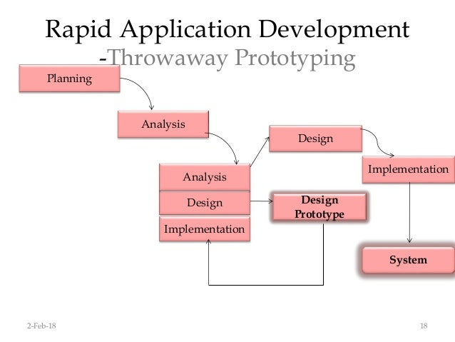 Ooad System Analysis And Design