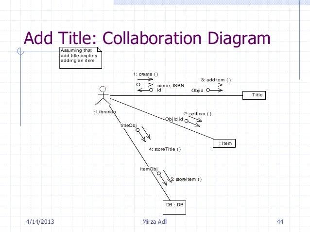 Ooadmirza adil 44 add title collaboration diagram ccuart Choice Image