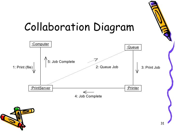 Collaboration diagram ooad auto electrical wiring diagram ooad overview rh slideshare net electromagnetic energy diagrams explain collaboration diagram in ooad ccuart Choice Image