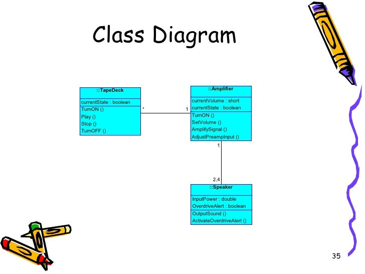 Ooad overview visual modeling with class diagrams 35 ccuart Choice Image