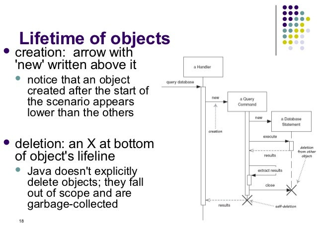 Ooad sequence diagram lecture 18 ccuart Image collections