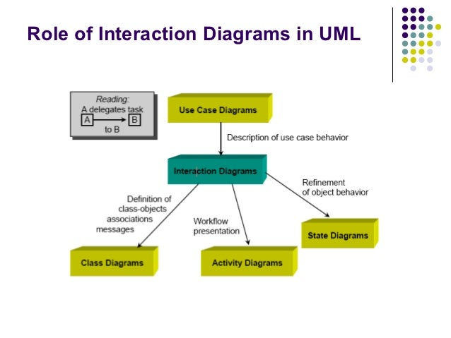 Ooad sequence diagram lecture 4 role of interaction diagrams in uml ccuart Choice Image