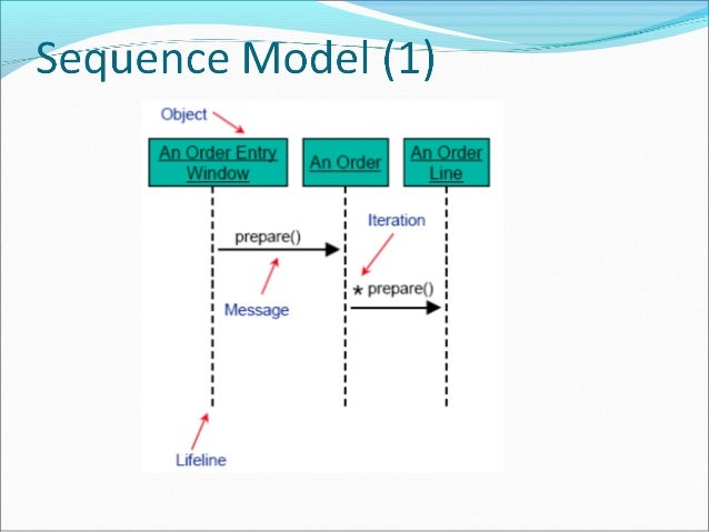 Ooad Sequence Diagram Lecture