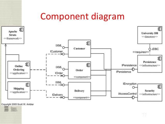 Ooad Unit I Uml Diagrams