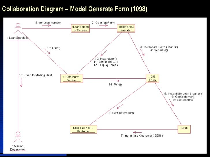 Ooad With Uml Interaction Diagramming